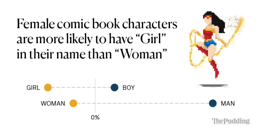 Analyzing the Gender Representation of 34,476 Comic Book
