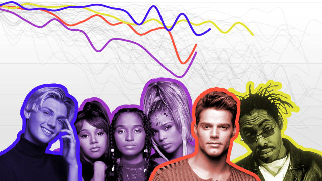 Defining the '90s Music Canon
