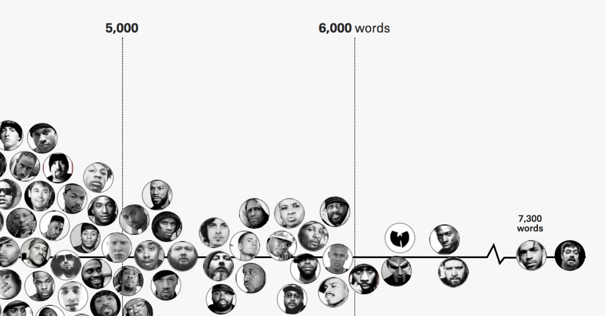 Rappers, sorted by the size of their vocabulary